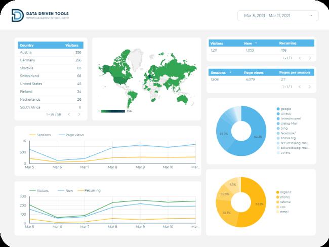 data driven tool raport